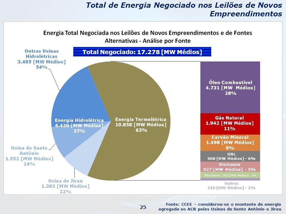 Total de Energia Negociado nos Leilões de Novos Empreendimentos