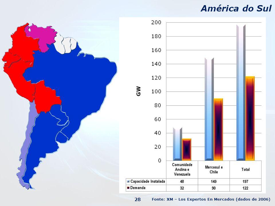 América do Sul 28 Fonte: XM – Los Expertos En Mercados (dados de 2006)