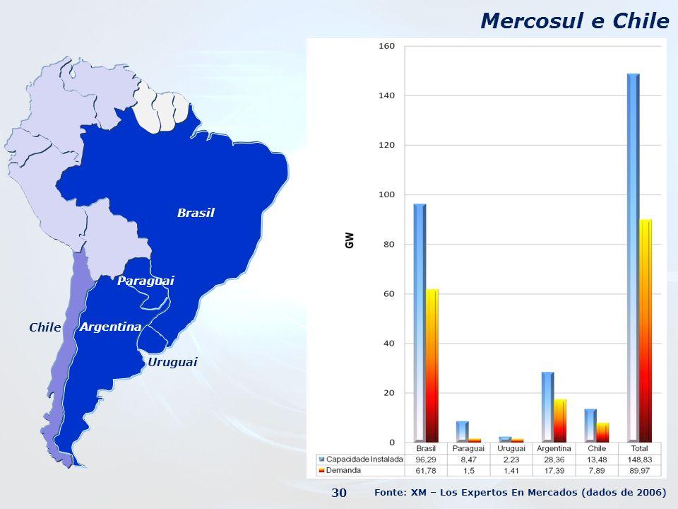Mercosul e Chile Brasil Paraguai Chile Argentina Uruguai 30