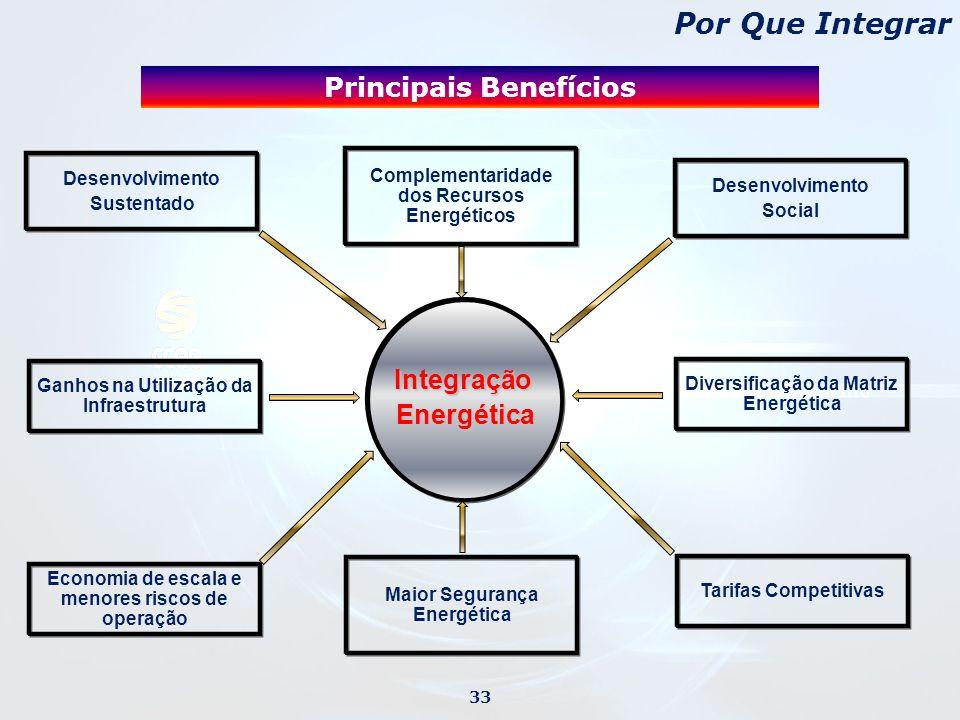 Por Que Integrar Principais Benefícios Integração Energética
