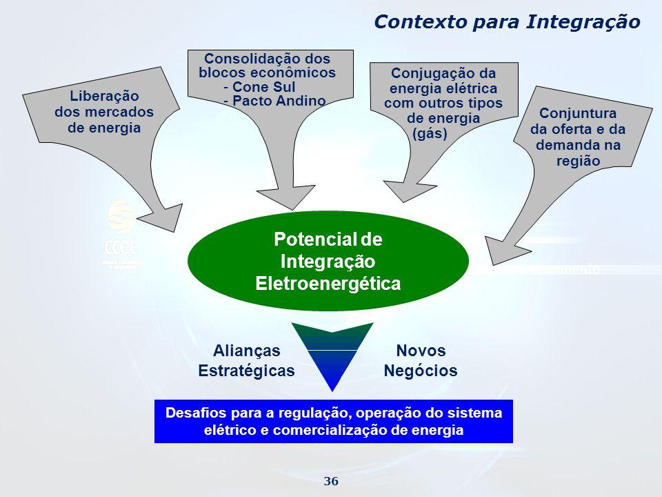 Potencial de Integração Eletroenergética
