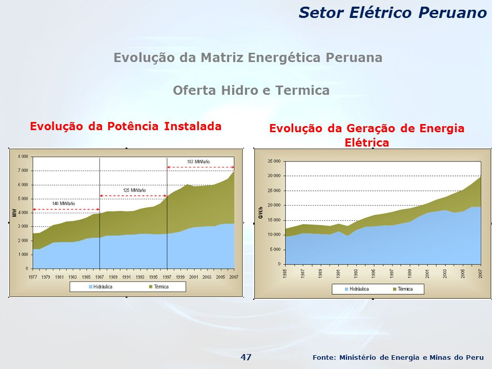 Setor Elétrico Peruano