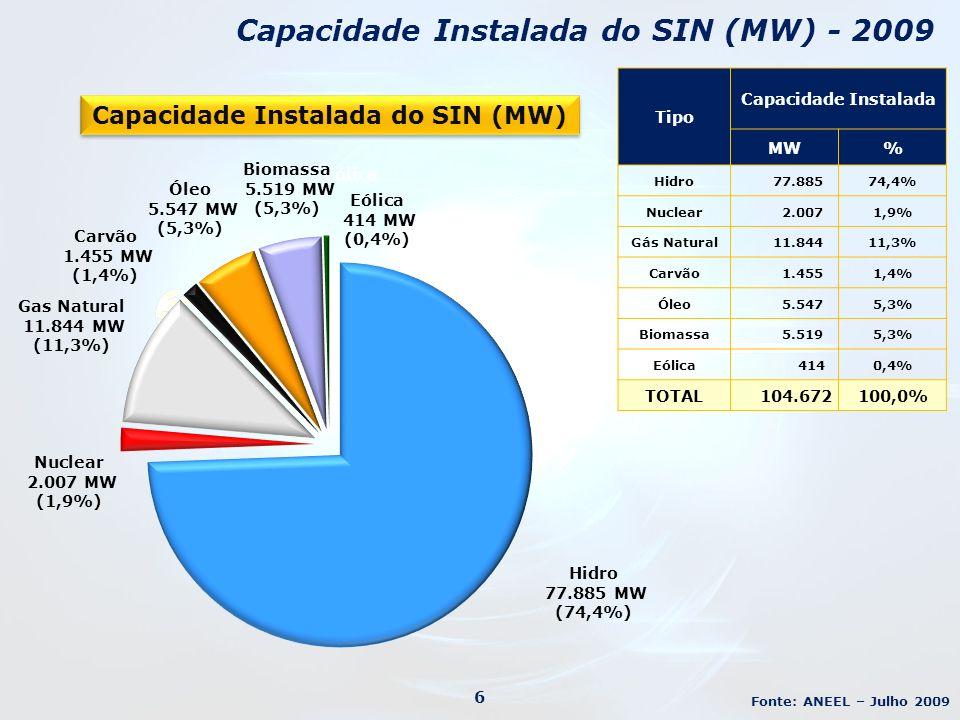 Capacidade Instalada do SIN (MW)