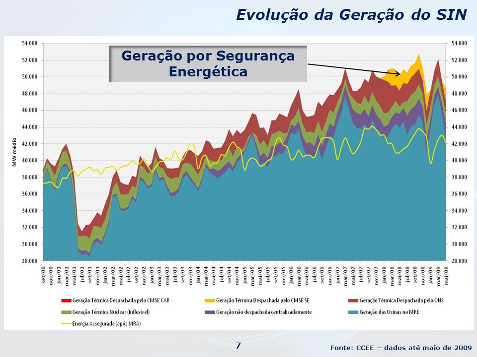 Geração por Segurança Energética