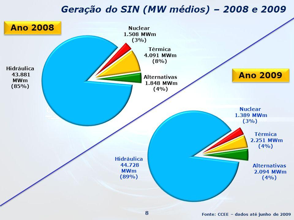 Geração do SIN (MW médios) – 2008 e 2009
