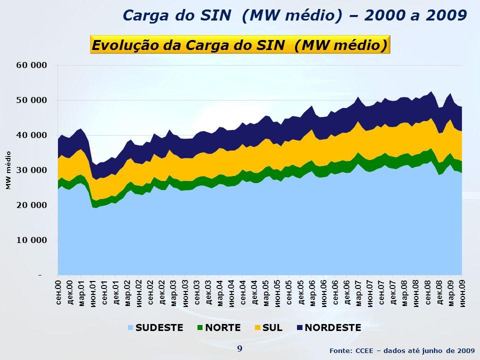 Carga do SIN (MW médio) – 2000 a 2009