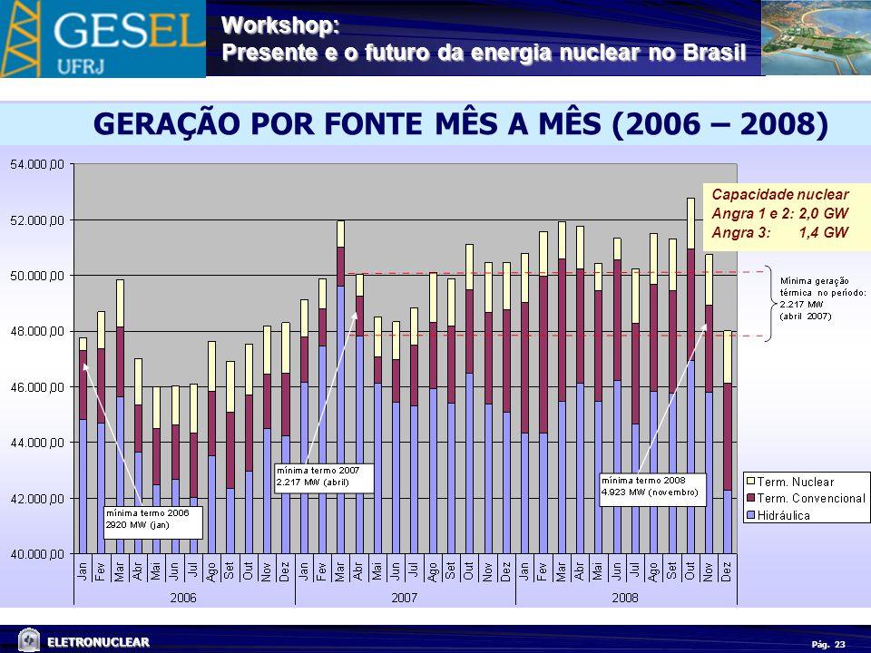 GERAÇÃO POR FONTE MÊS A MÊS (2006 – 2008)