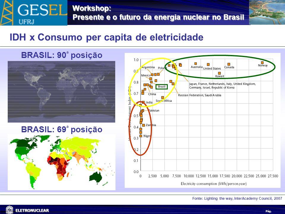 IDH x Consumo per capita de eletricidade