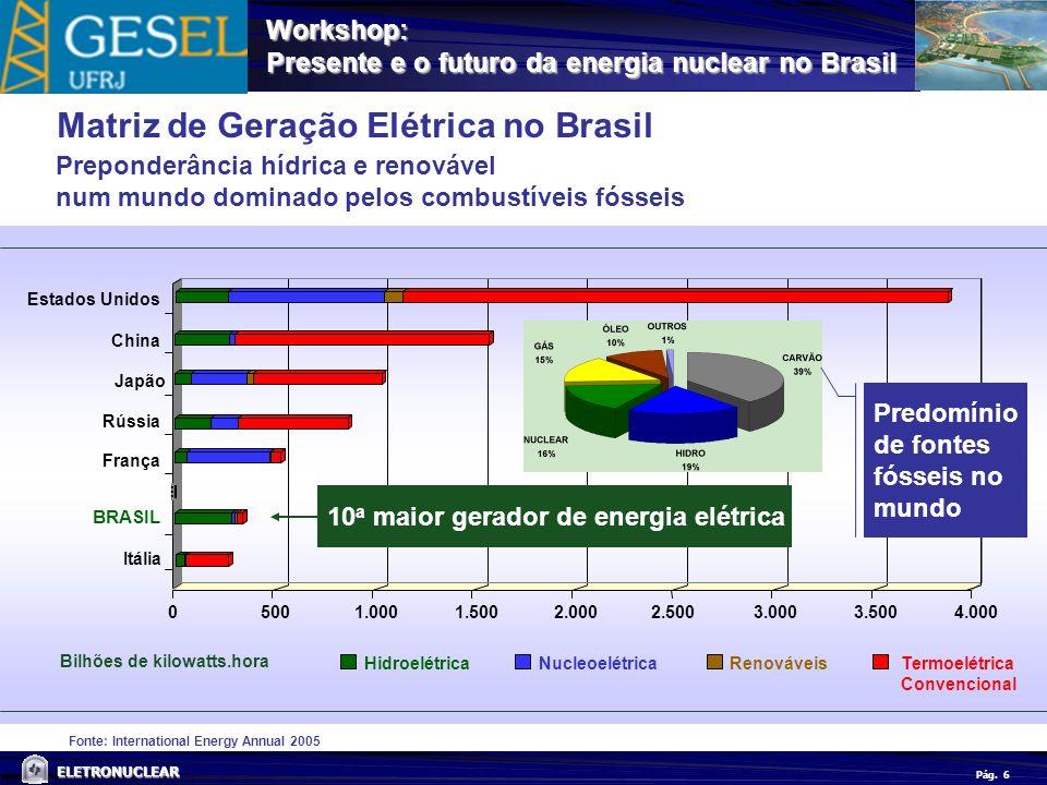 Matriz de Geração Elétrica no Brasil