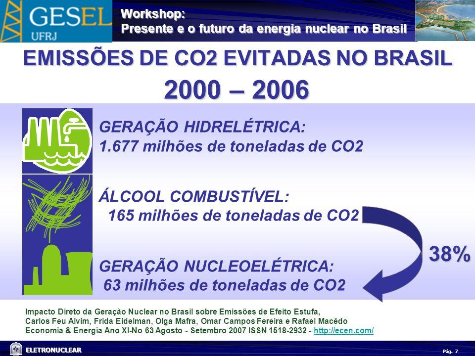 EMISSÕES DE CO2 EVITADAS NO BRASIL