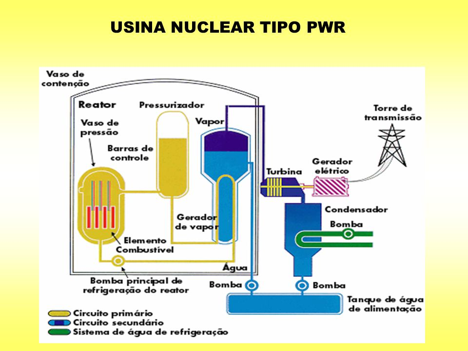 USINA NUCLEAR TIPO PWR