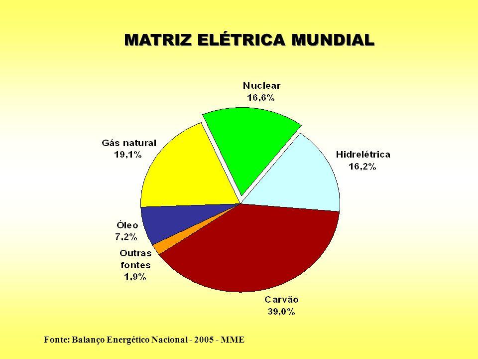 MATRIZ ELÉTRICA MUNDIAL