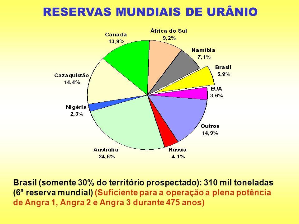 RESERVAS MUNDIAIS DE URÂNIO