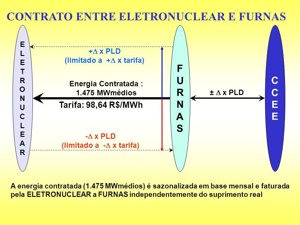 CONTRATO ENTRE ELETRONUCLEAR E FURNAS