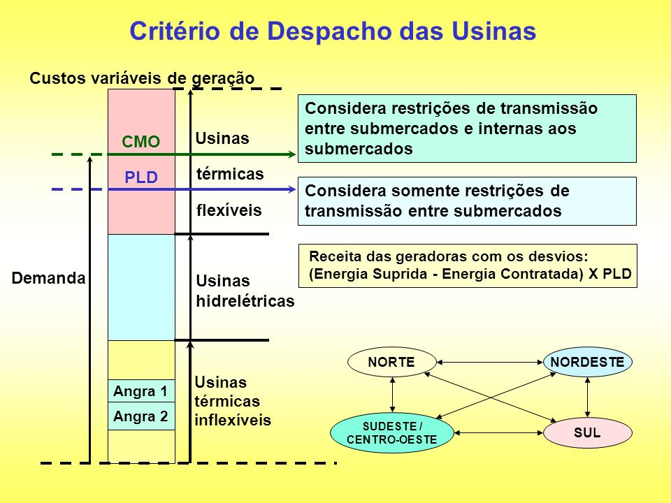 Critério de Despacho das Usinas