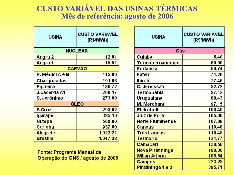 CUSTO VARIÁVEL DAS USINAS TÉRMICAS Mês de referência: agosto de 2006