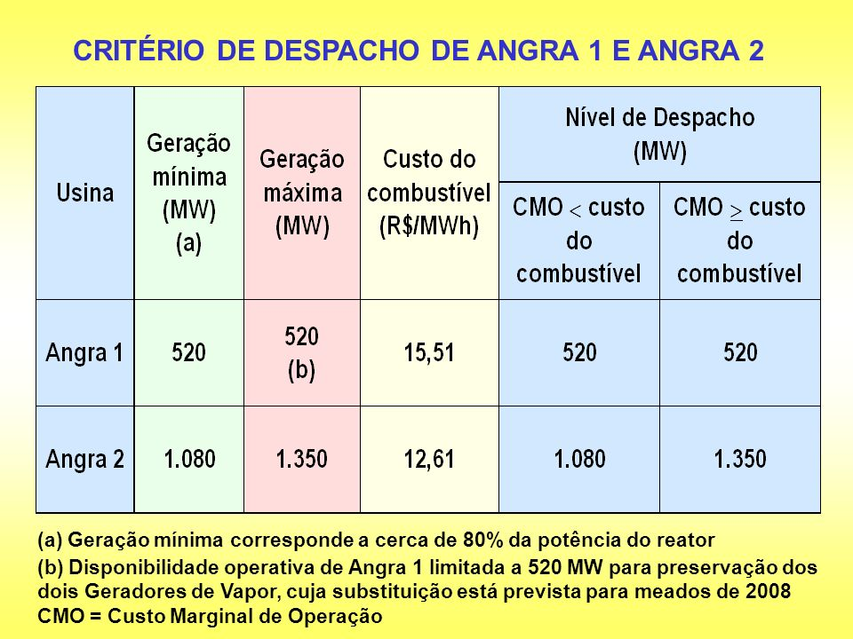 CRITÉRIO DE DESPACHO DE ANGRA 1 E ANGRA 2