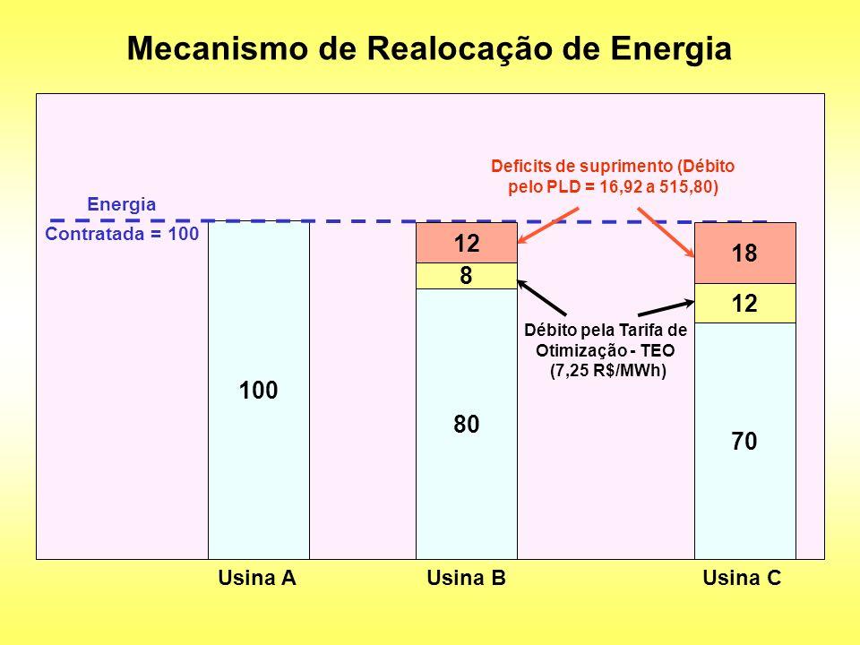 Mecanismo de Realocação de Energia
