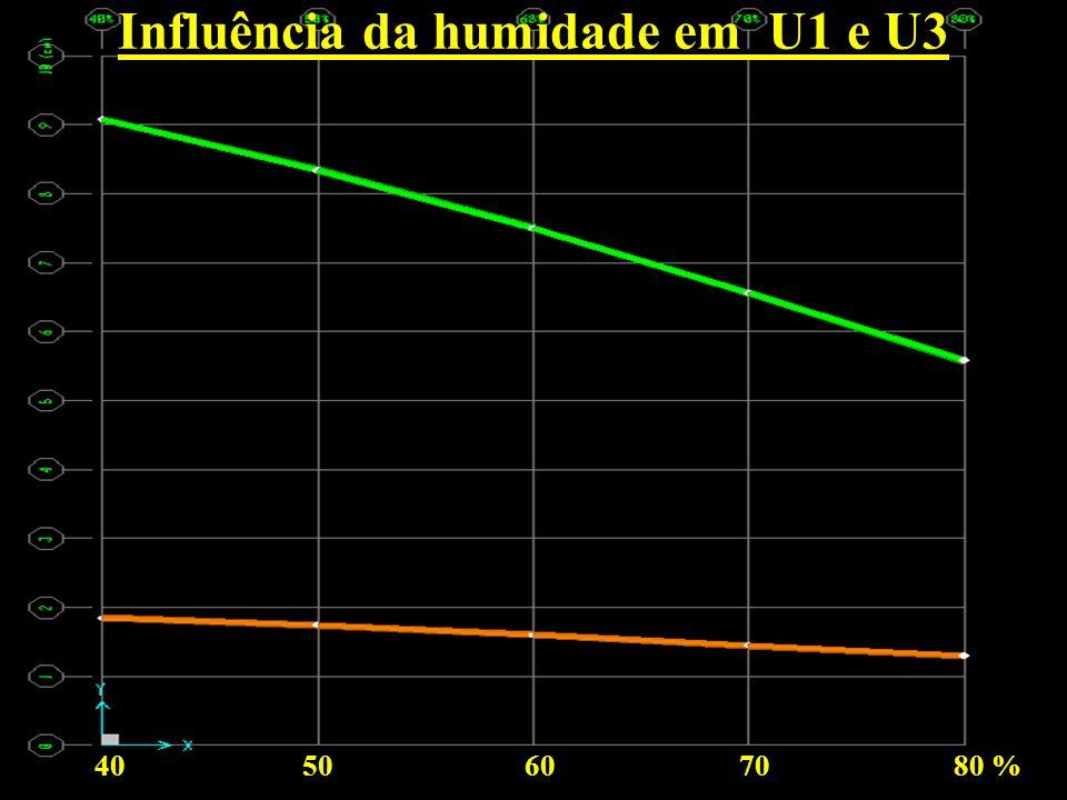 Influência da humidade em U1 e U3