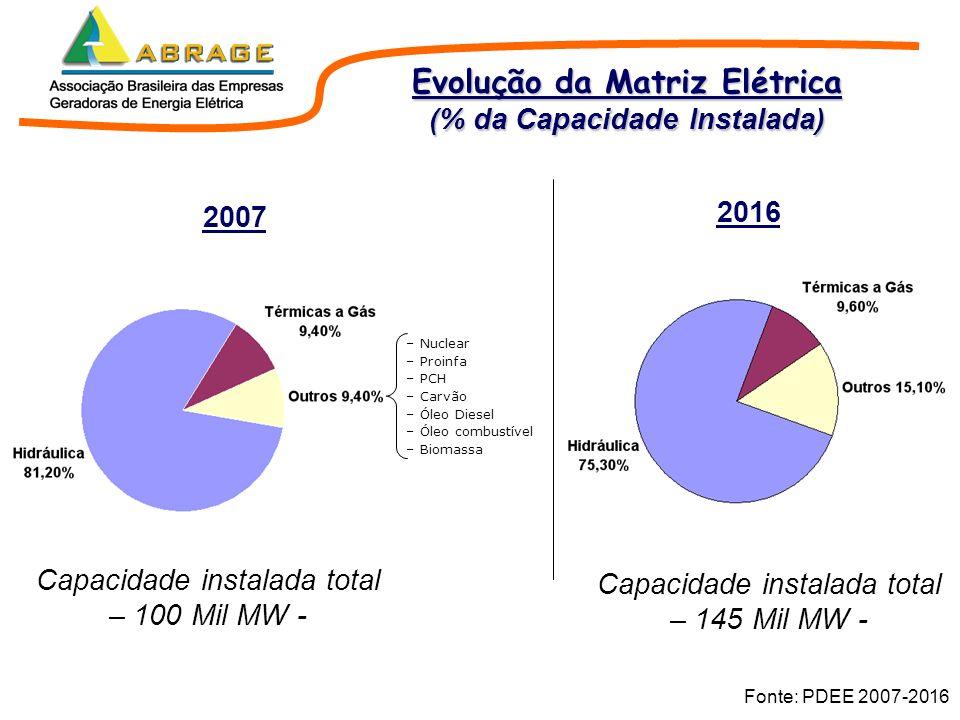Evolução da Matriz Elétrica (% da Capacidade Instalada)