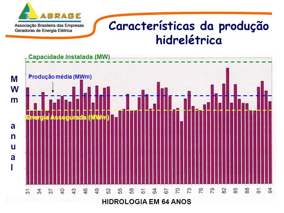 Características da produção hidrelétrica