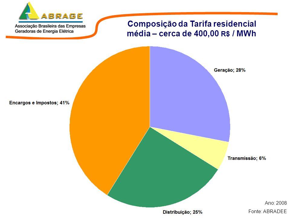 Composição da Tarifa residencial média – cerca de 400,00 R$ / MWh