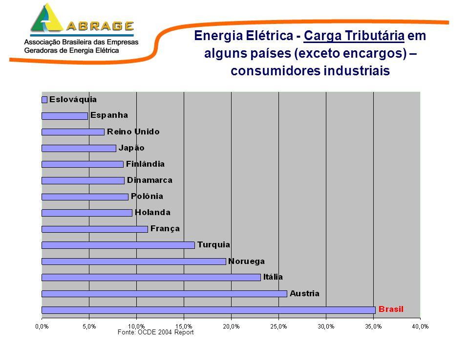 Energia Elétrica - Carga Tributária em alguns países (exceto encargos) – consumidores industriais
