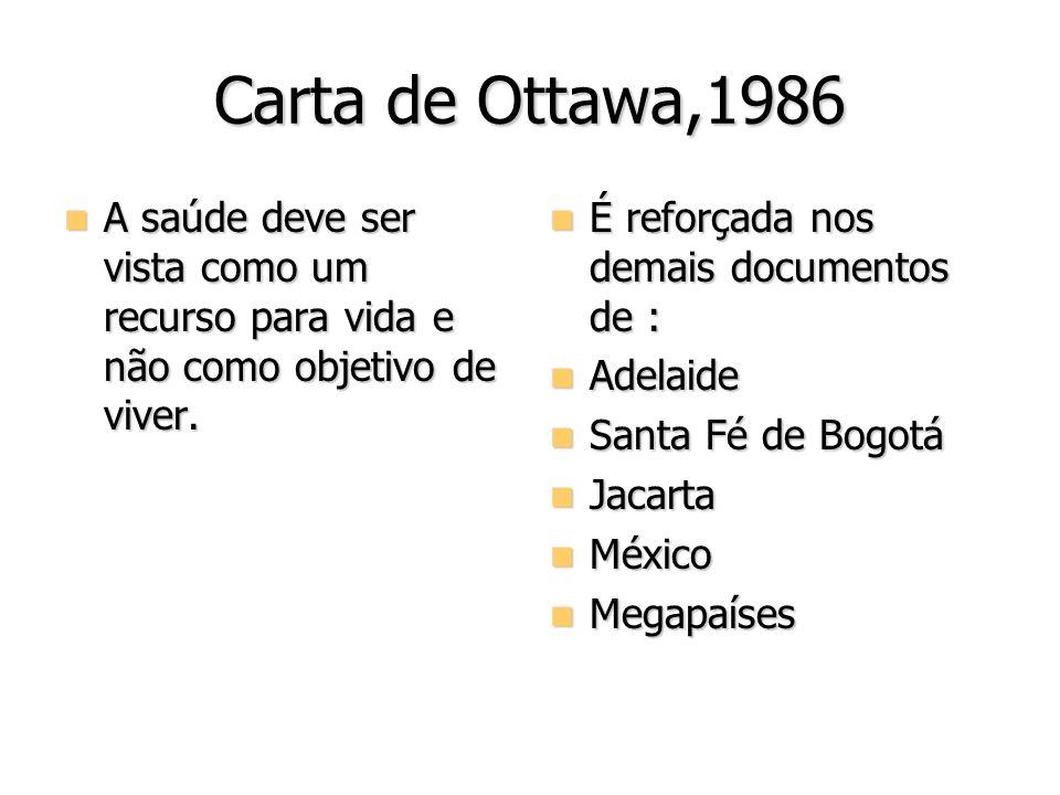 Carta de Ottawa,1986A saúde deve ser vista como um recurso para vida e não como objetivo de viver. É reforçada nos demais documentos de :