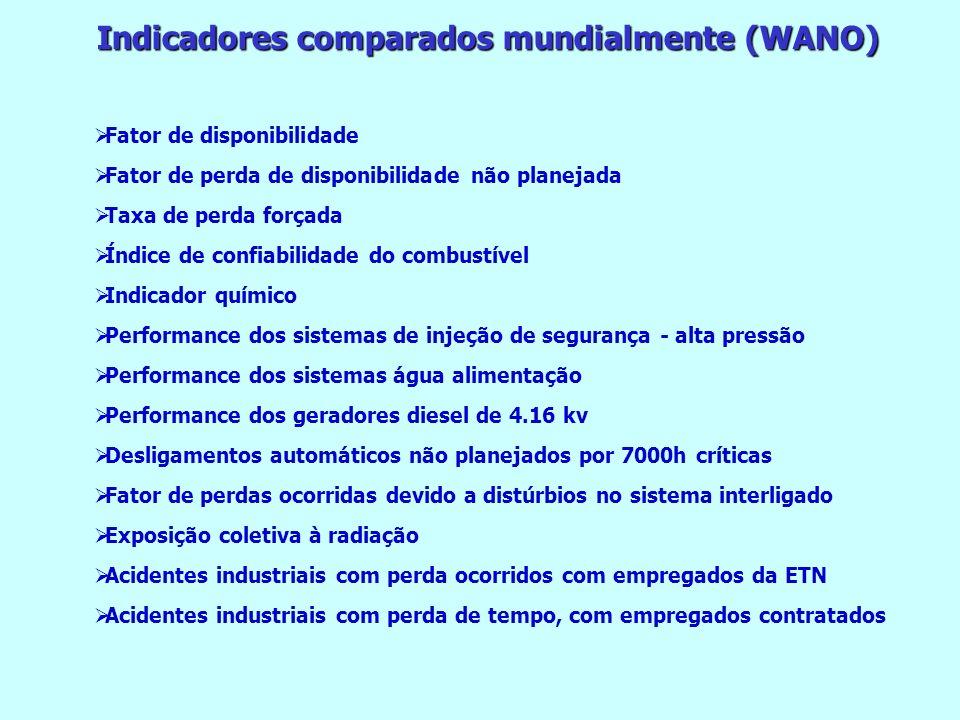 Indicadores comparados mundialmente (WANO)