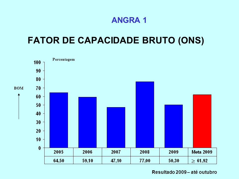 FATOR DE CAPACIDADE BRUTO (ONS)