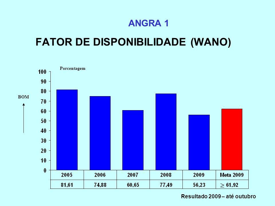 FATOR DE DISPONIBILIDADE (WANO)