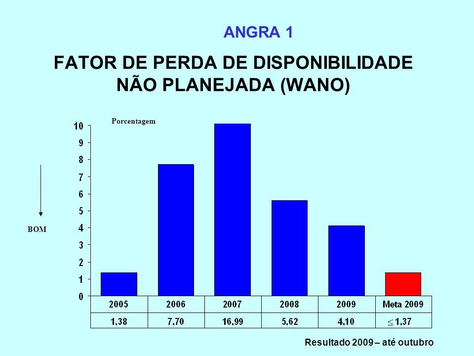 FATOR DE PERDA DE DISPONIBILIDADE NÃO PLANEJADA (WANO)