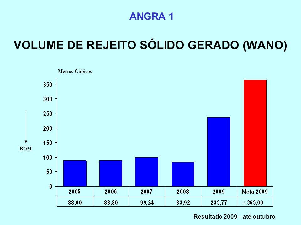 VOLUME DE REJEITO SÓLIDO GERADO (WANO)