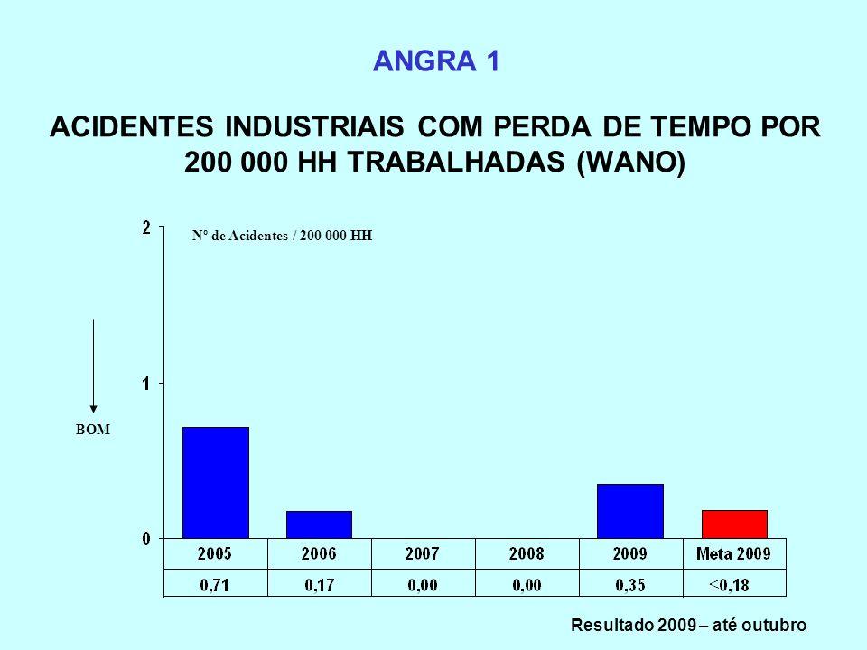 Resultado 2009 – até outubro
