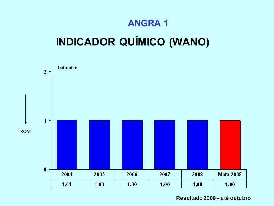 INDICADOR QUÍMICO (WANO)