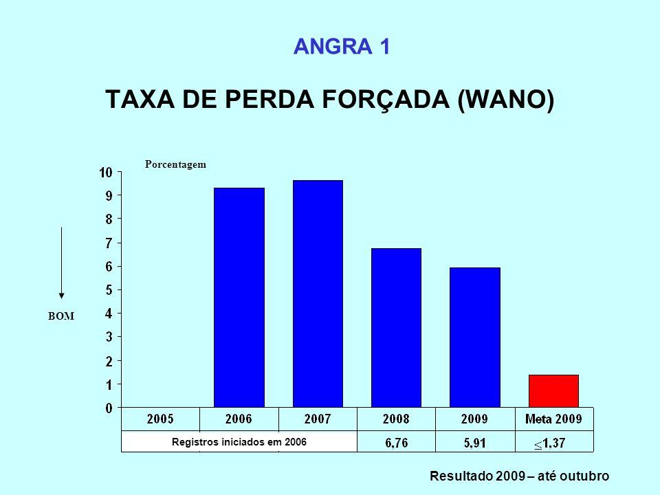 TAXA DE PERDA FORÇADA (WANO)