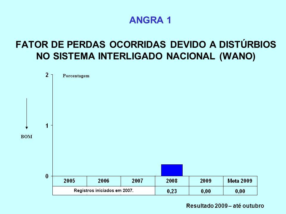 Registros iniciados em 2007. Resultado 2009 – até outubro