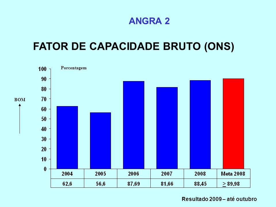 FATOR DE CAPACIDADE BRUTO (ONS) Resultado 2009 – até outubro