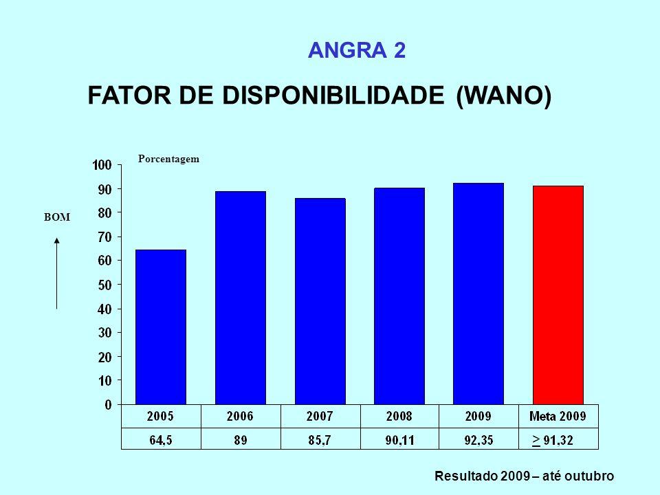 FATOR DE DISPONIBILIDADE (WANO) Resultado 2009 – até outubro