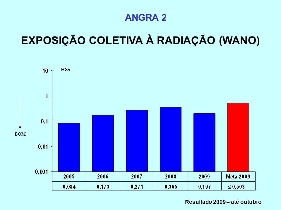 EXPOSIÇÃO COLETIVA À RADIAÇÃO (WANO) Resultado 2009 – até outubro