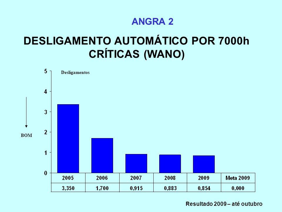 DESLIGAMENTO AUTOMÁTICO POR 7000h CRÍTICAS (WANO)