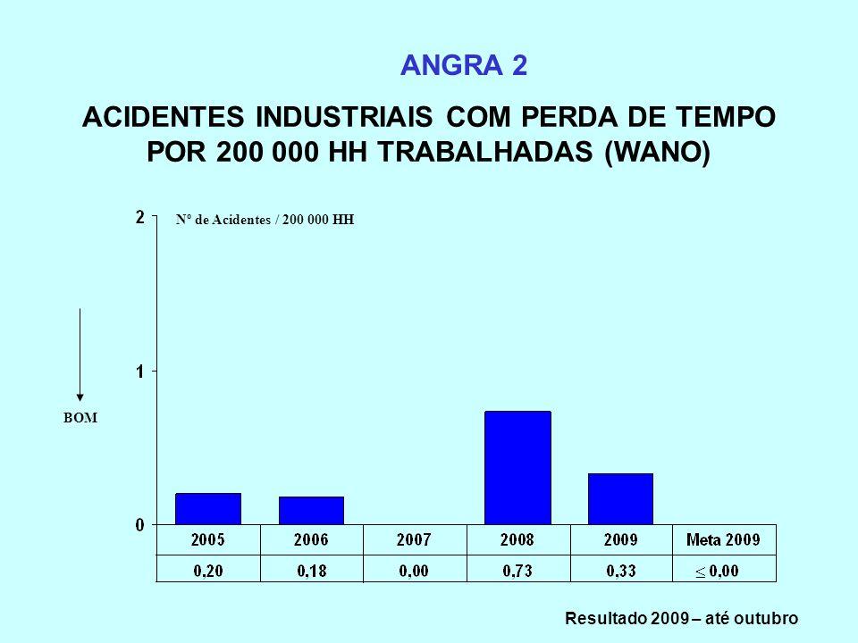 ACIDENTES INDUSTRIAIS COM PERDA DE TEMPO