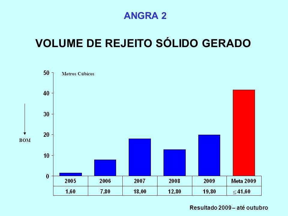 VOLUME DE REJEITO SÓLIDO GERADO Resultado 2009 – até outubro