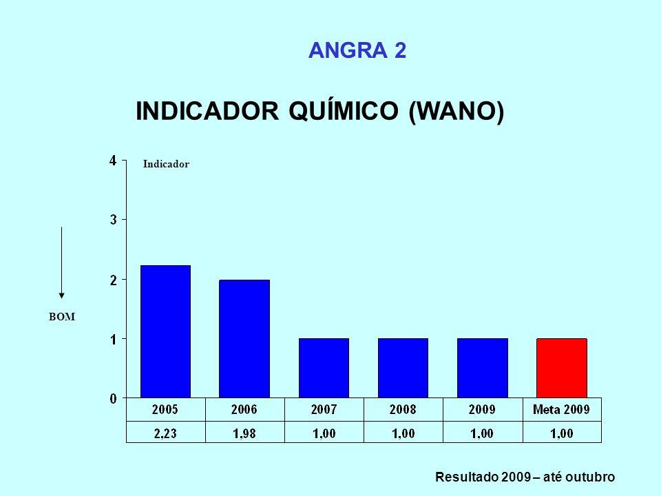 INDICADOR QUÍMICO (WANO) Resultado 2009 – até outubro