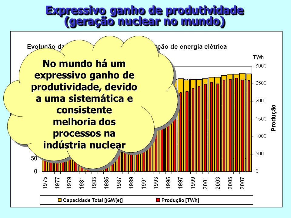 Expressivo ganho de produtividade (geração nuclear no mundo)