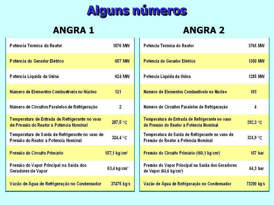 Alguns números ANGRA 1 ANGRA 2