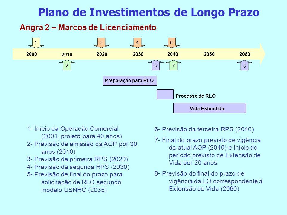 Plano de Investimentos de Longo Prazo