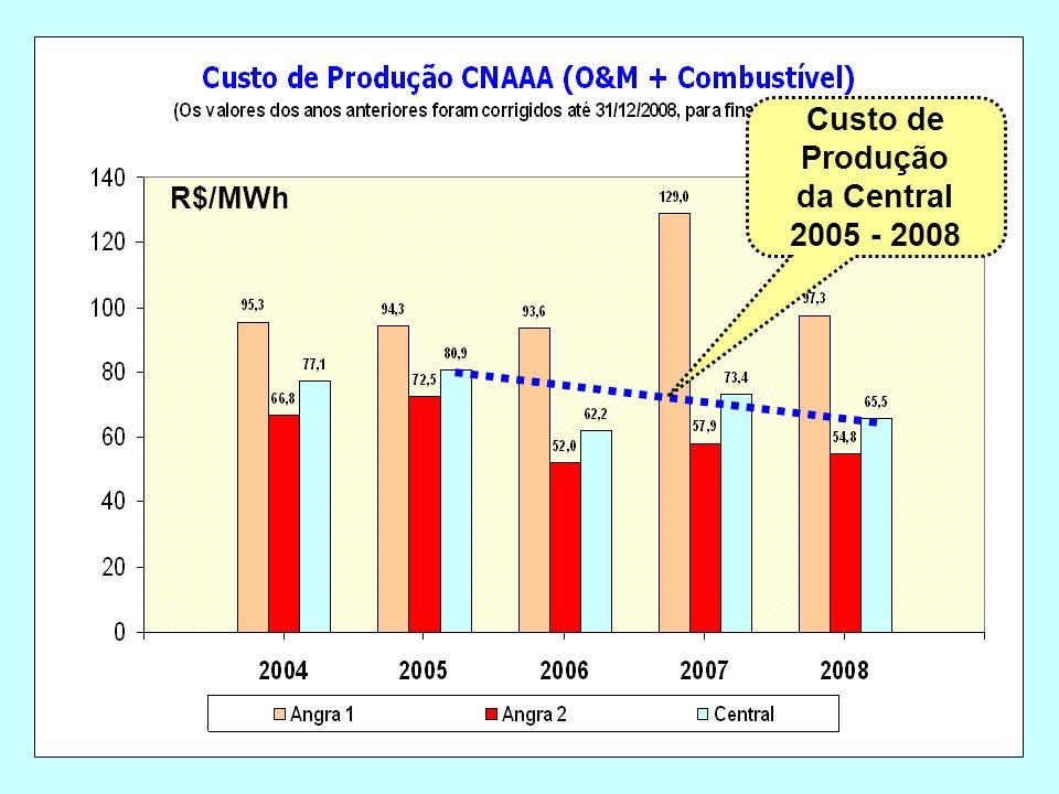 Custo de Produção da Central 2005 - 2008