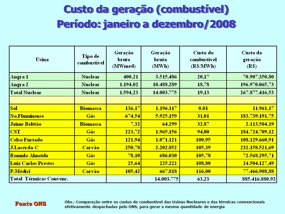 Custo da geração (combustível) Período: janeiro a dezembro/2008