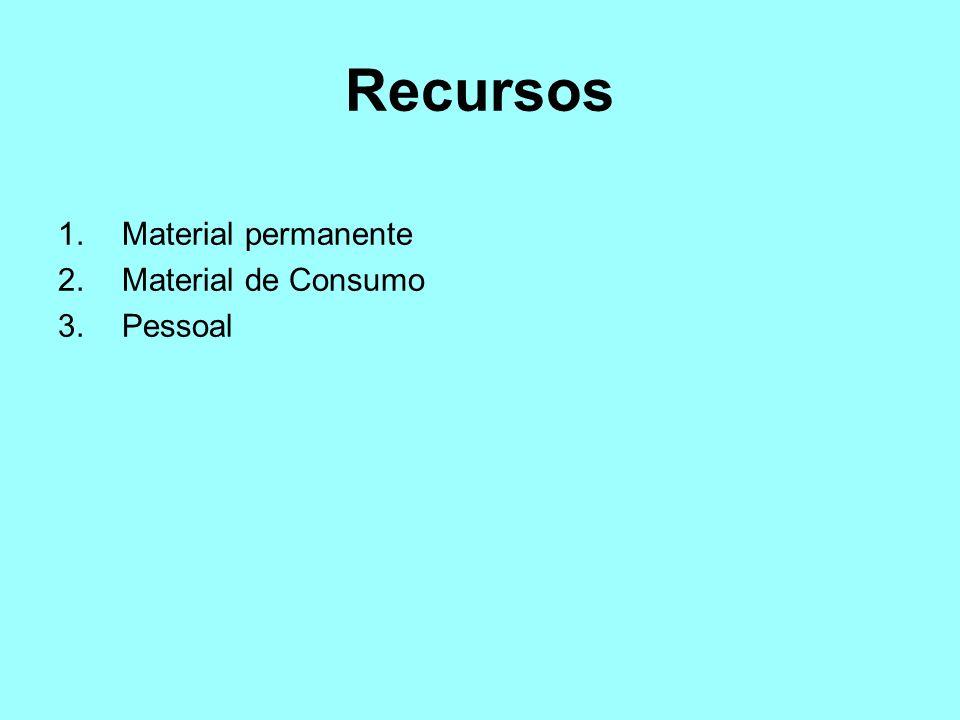 Recursos Material permanente Material de Consumo Pessoal